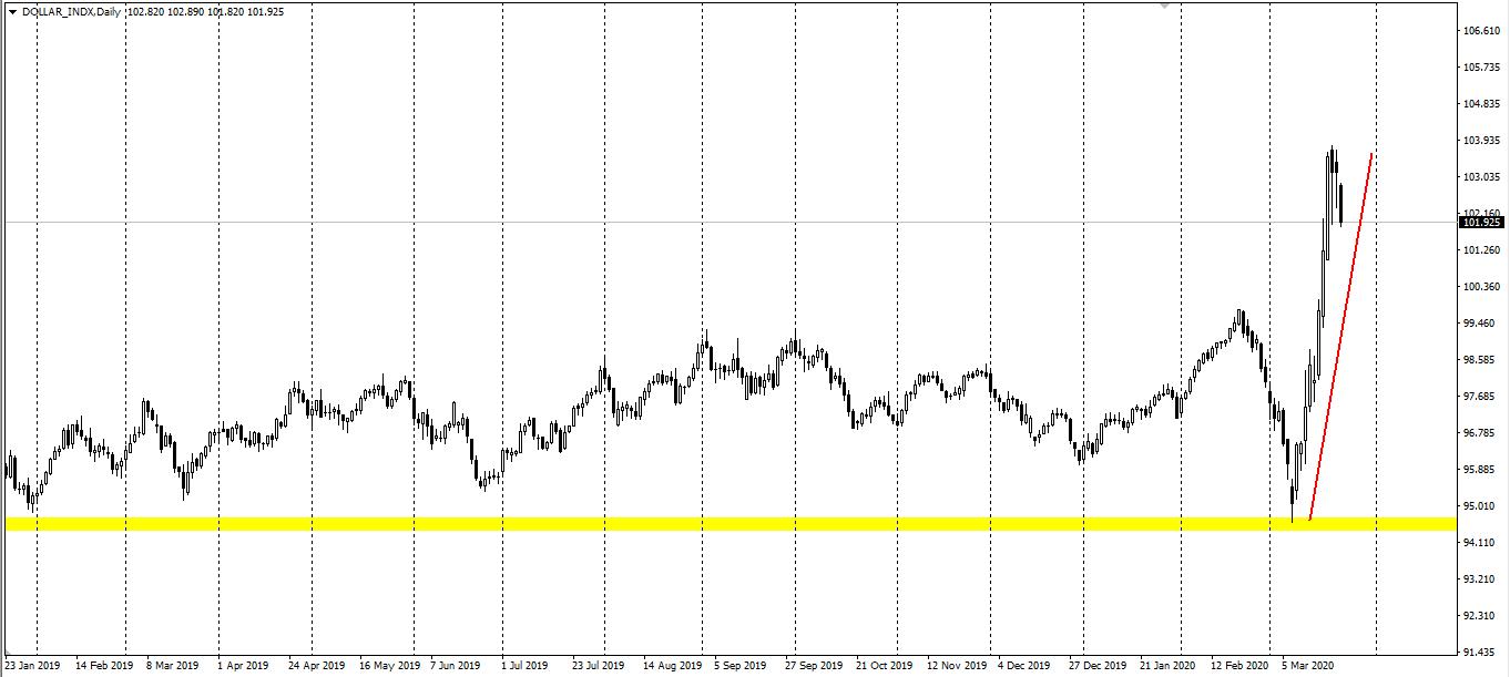美元指数小幅下跌,美油涨约4%