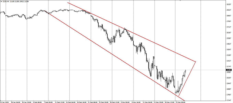 美股迎来报复性反弹 道指涨超11%