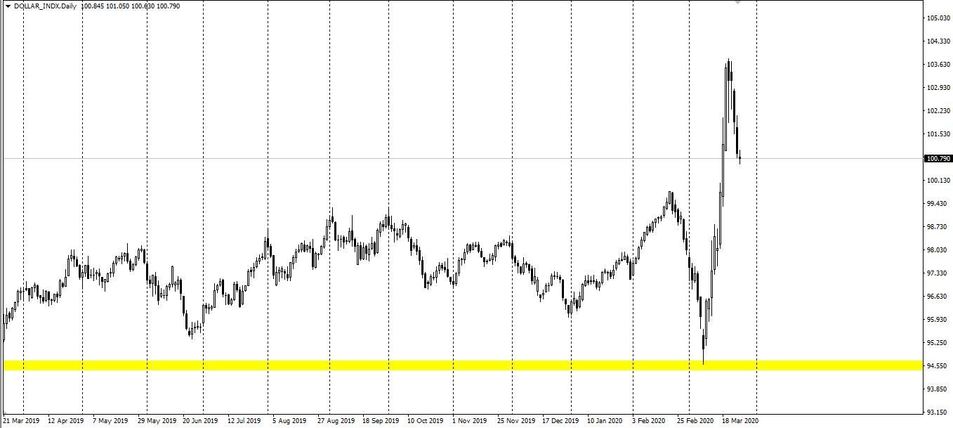 美元指数跌至101下方,国际油价保持弱势