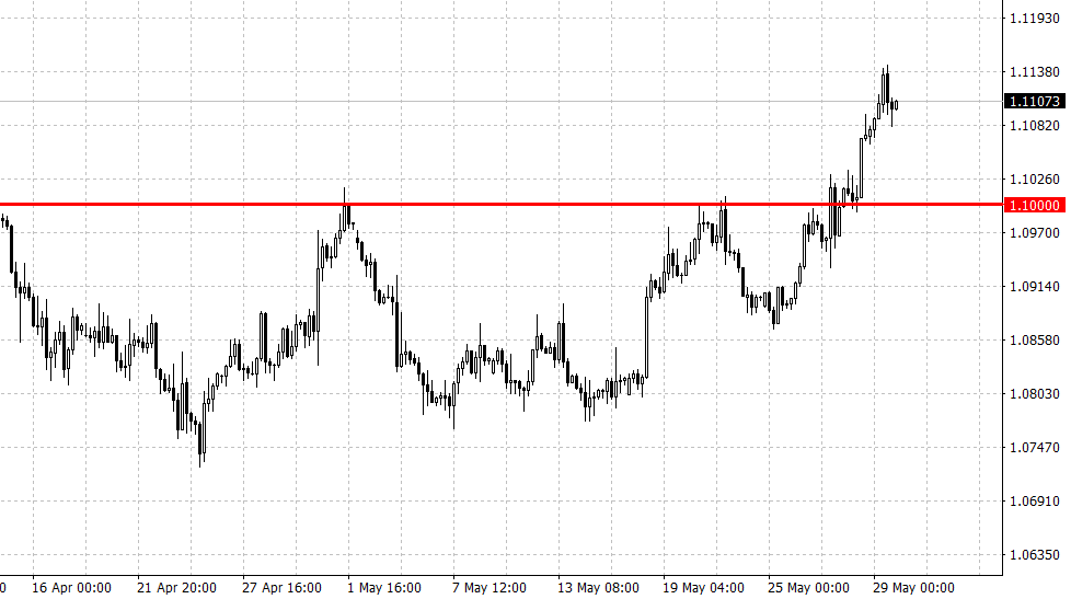 AvaTrade爱华外汇:美元、欧元、英镑、黄金、原油、股指一周走势展望
