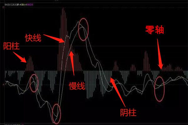 外汇交易常用技术指标有哪些?各个指标的使用技巧详解