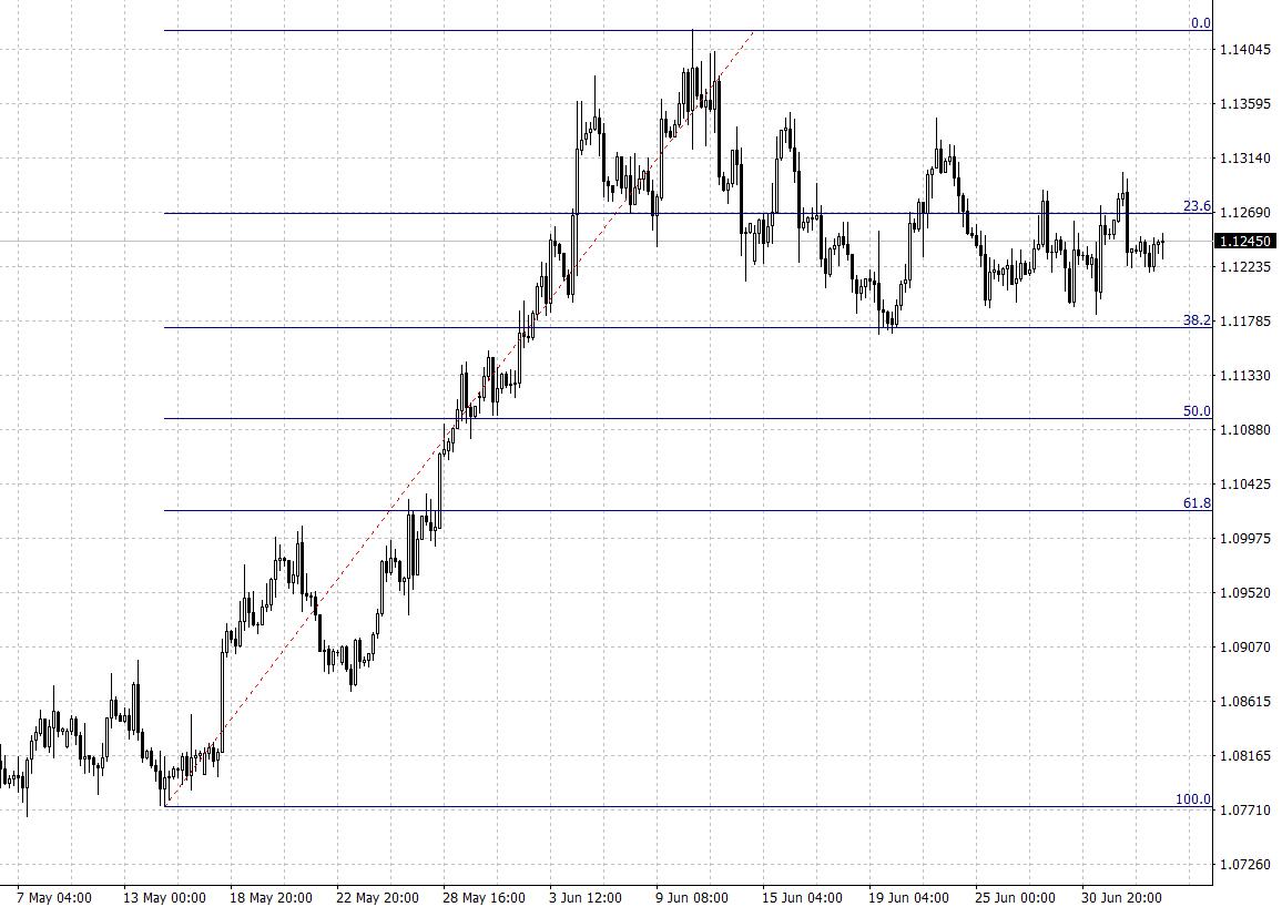 AvaTrade爱华:美元、欧元、英镑、黄金、原油、股指一周走势展望