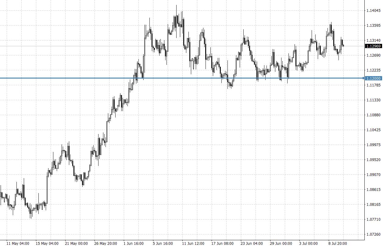 AvaTrade时事快讯:美元、欧元、英镑、黄金、原油、股指一周走势展望